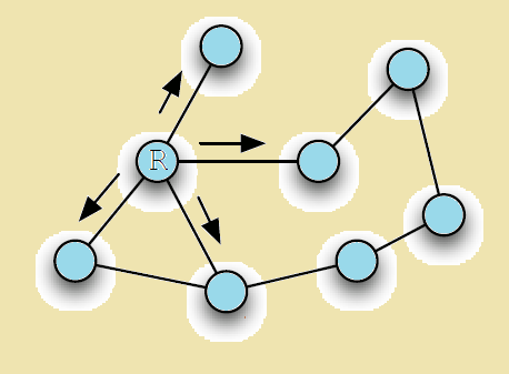 What is the route to the solution?