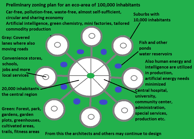 Plan for the eco area