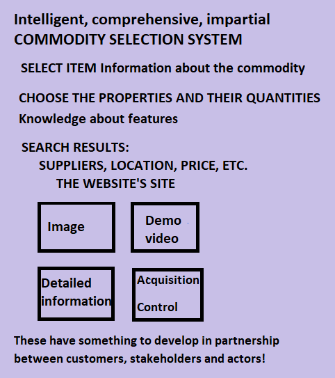 Smart Commodity Selection System