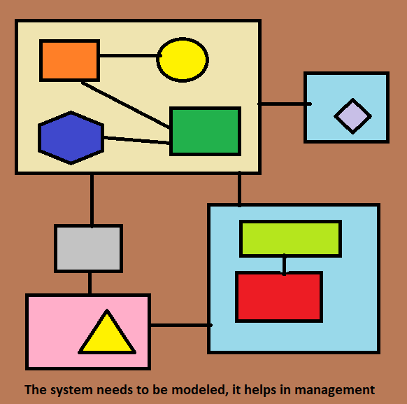 System needs to be modeled for management
